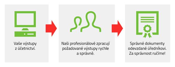 Econet Openfunding s.r.o. - proces spolupráce nad projekty